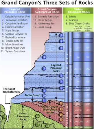 Stratigraphy_of_the_Grand_Canyon