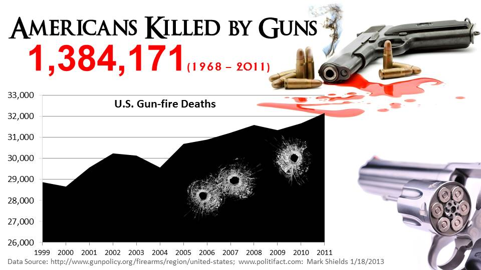 an analysis of the politics of gun control legislation in the united states Learn about some of the best-known us laws and regulations tobacco control act debt and bankruptcy fair debt collection practices act the united states code contains the general and permanent federal laws of the united states it does not include regulations, decisions, or laws.